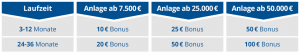 fimbank bonus